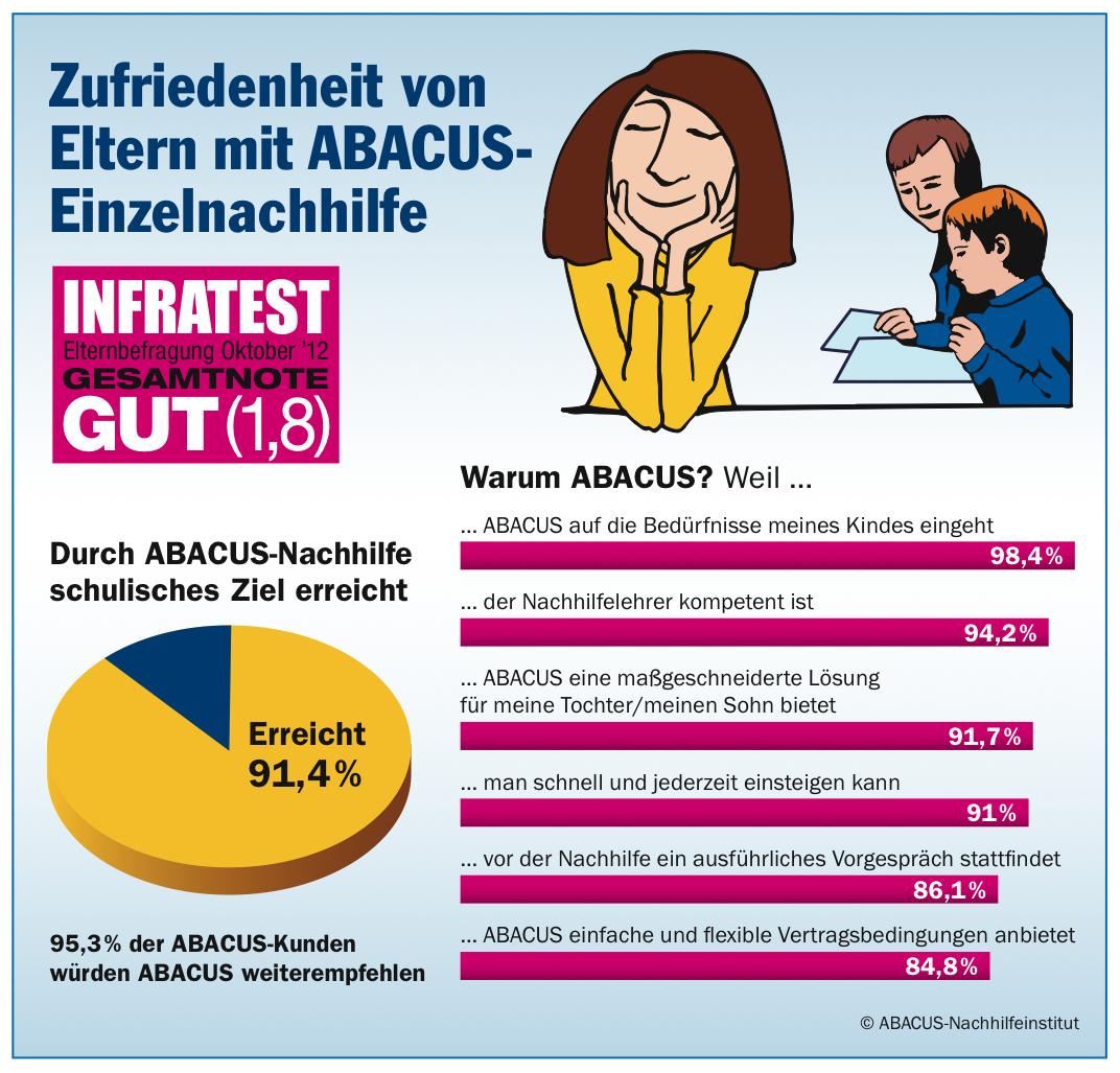 Abacus Köln