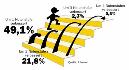 001-noten-stufen